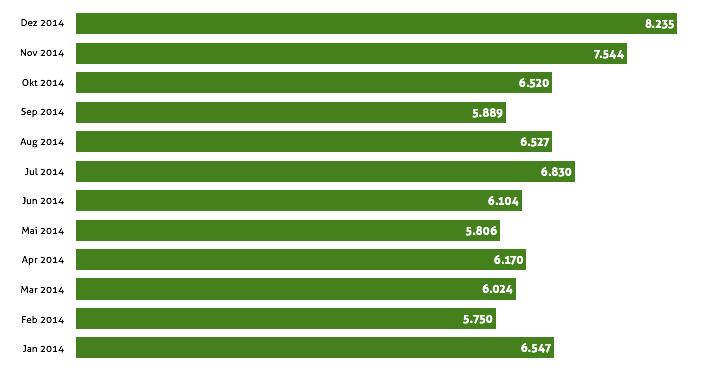Zugriffs-Statistik 2014
